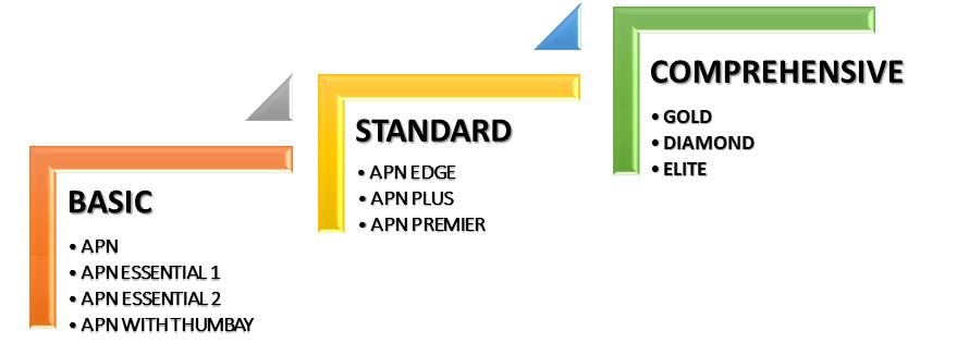 Our Network | Aafiya | Best Healthcare Company Dubai